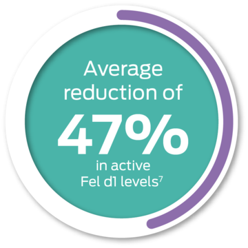 average reduction of 47% in active fel d1