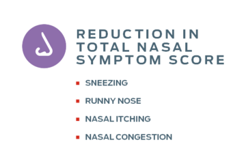 symptom score graphic canvas
