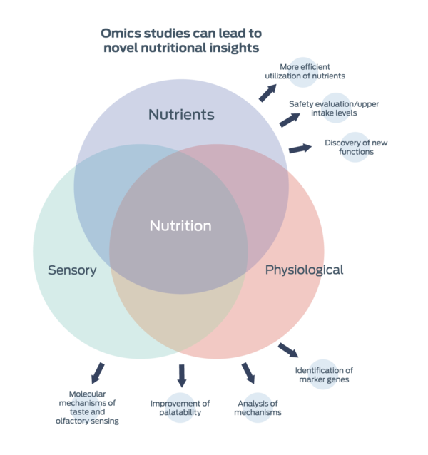 Omics nutritional insights graphic